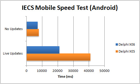 Comparison of execution speed for IECS Mobile App (Android) between Delphi XE5 and XE6