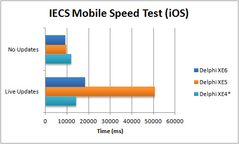 Comparison of execution speed for IECS Mobile App (iOS) between Delphi XE4 and XE6