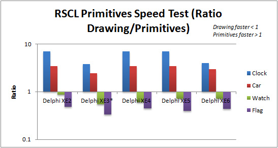 Ratio of Drawing vs FMX Primitives execution speed for RSCL applications in Delphi XE2 to XE6 (Win32)