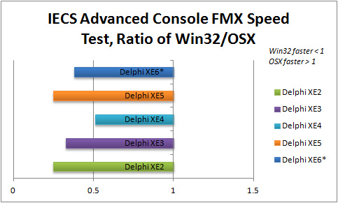 Ratio of Win32 to OSX execution speed for IECS Advanced Console in Delphi XE2 to XE6 (FMX)