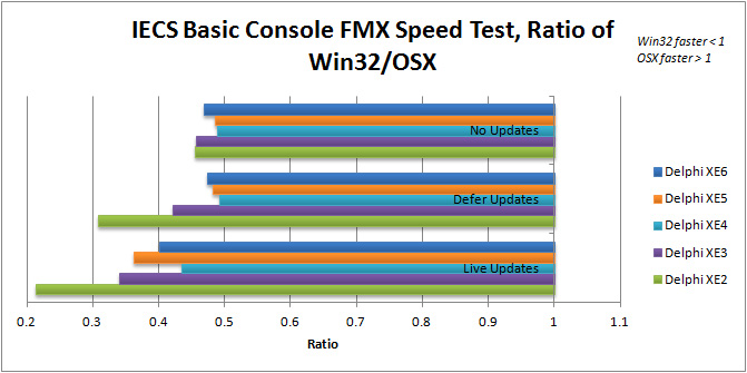Ratio of Win32 to OSX execution speed for IECS Basic Console in Delphi XE2 to XE6 (FMX)