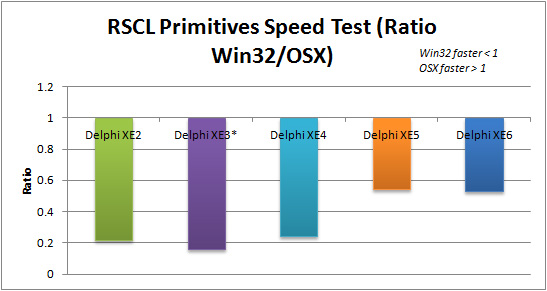 Ratio of Win32 to OSX execution speed for RSCL Primitives applications in Delphi XE2 to XE6 (FMX)