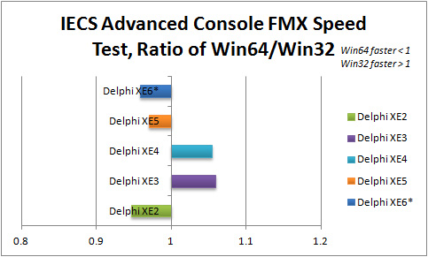 Ratio of Win64 to Win32 execution speed for IECS Advanced Console in Delphi XE2 to XE6 (FMX)