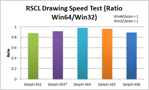 Ratio of Win64 to Win32 execution speed for RSCL Drawing apps in Delphi XE2 to XE6 (FMX)