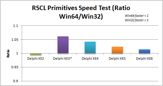 Ratio of Win64 to Win32 execution speed for RSCL Primitives applications in Delphi XE2 to XE6 (FMX)