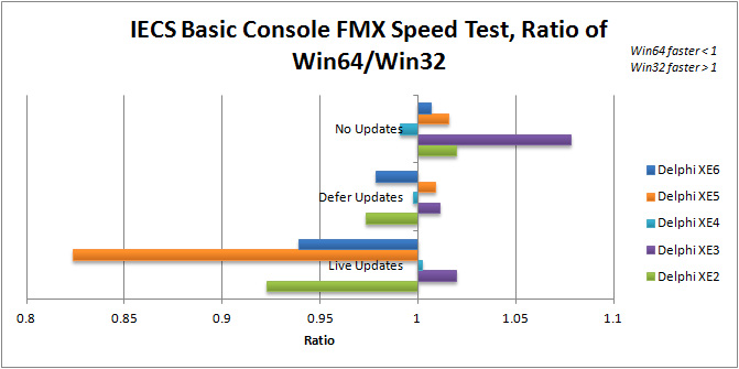 Ratio of Win64 to Win32 execution speed for IECS Basic Console in Delphi XE2 to XE6 (FMX)