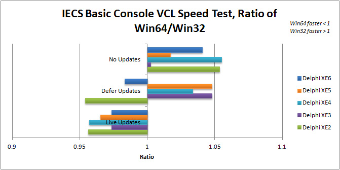 Ratio of Win64 to Win32 execution speed for IECS Basic Console in Delphi XE2 to XE6 (VCL)