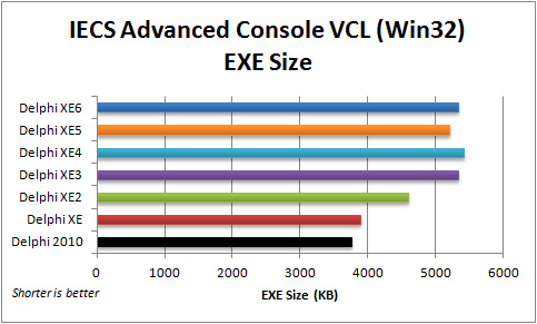 Comparison of EXE size for the VCL IECS Advanced Console application (Win32) with Delphi 2010 to XE6