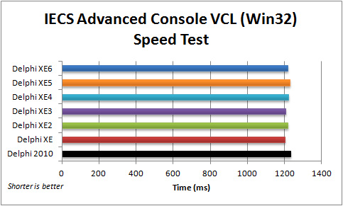 Comparison of execution speed for executing expert systems in the VCL IECS Advanced Console application (Win32) with Delphi 2010 to XE6