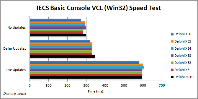 Comparison of execution speed for executing expert systems in the VCL IECS Basic Console application (Win32) with Delphi 2010 to XE6