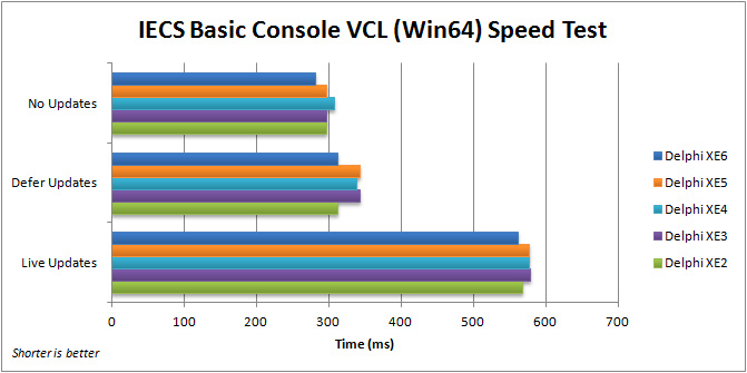 Comparison of execution speed for executing expert systems in the VCL IECS Basic Console application (Win64) with Delphi 2010 to XE6